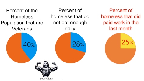 Homeless Stats